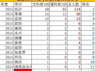2015湖南高考狀元 2015年湖南高考文理前100名、300名分布及單科優秀者名單